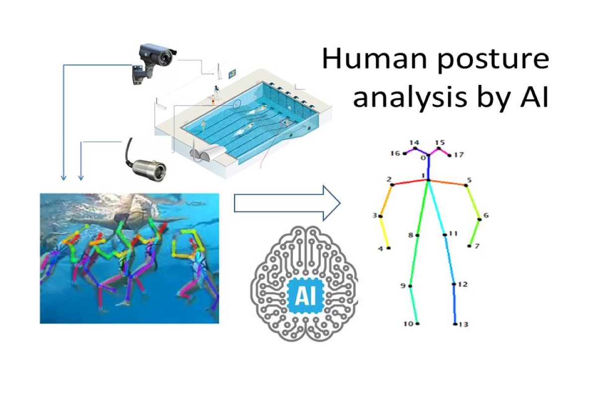 Application of Artificial Intelligence for human posture analysis