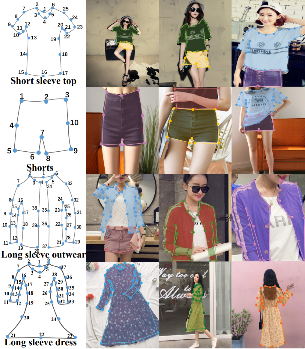 DeepFashion, developed by Dr Luo, is the largest image database for understnaidng trend by analysing clothing images.